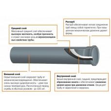 Труба канализационная 110х1,0 PAMAR BF